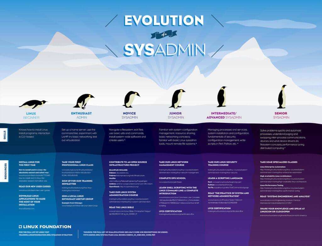 Evoluzione Sistemista Linux