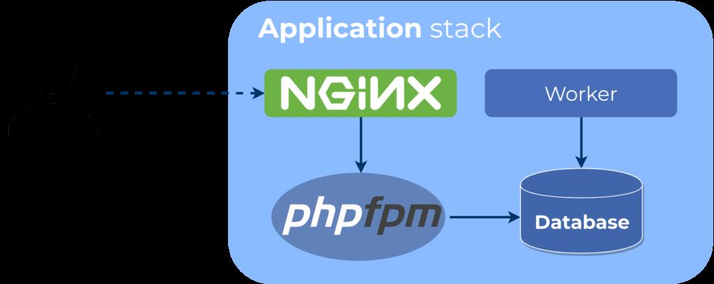 nginx-phpfpm-magento